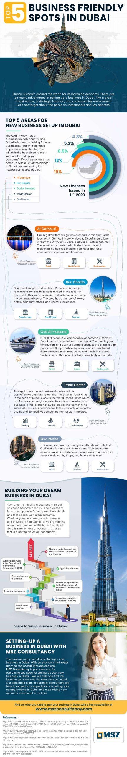Business Spots of Dubai