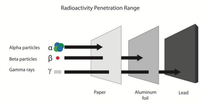 Are You Aware of How To Protect From Radiation Exposure?